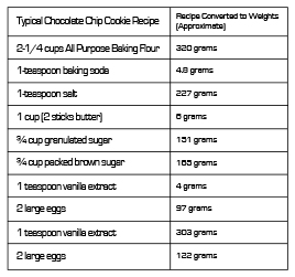 EDIBLES_LIST_MAY_foolproofrecipe1