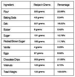 EDIBLES_LIST_MAY_foolproofrecipe2