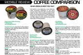MEDIBLE COMPARISON: INFUSED COFFEE CUPS