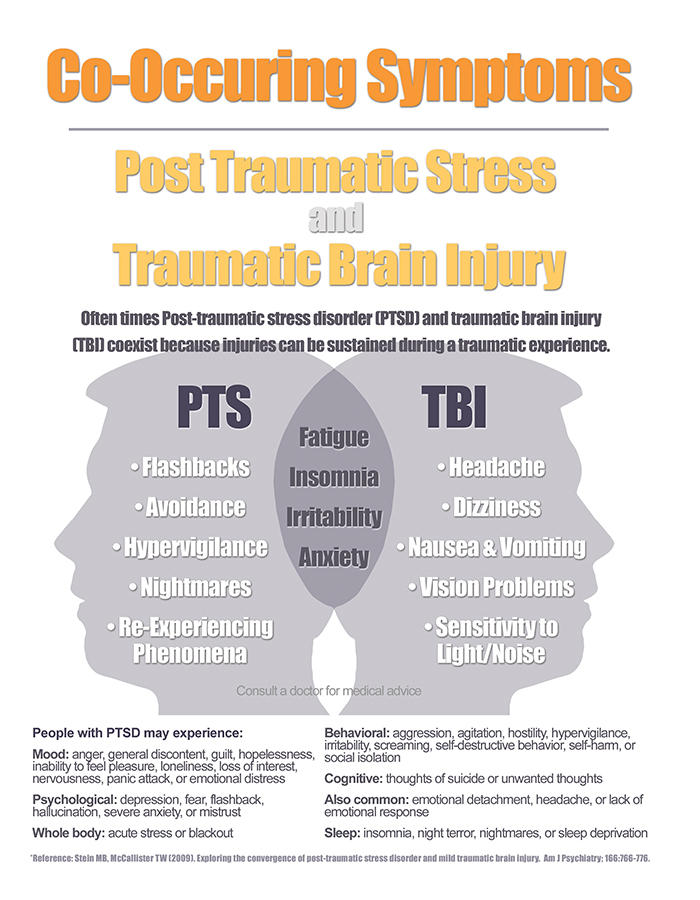 Co-Occurring Symptoms of PTS and TBI