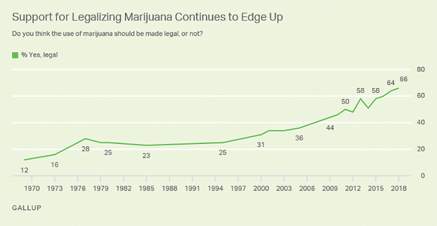 Two Out of Three Americans Favor Legalizing Cannabis - Gallup Poll 1