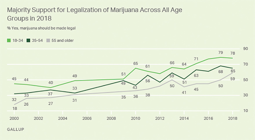 Two Out of Three Americans Favor Legalizing Cannabis - Gallup Poll 3